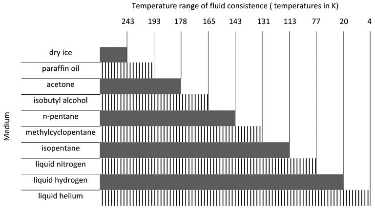 Low Temperature Mechanical Properties of Wrought Aluminium Alloys ...