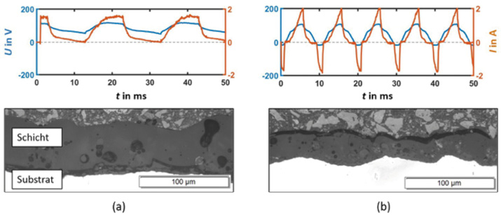 Entwicklungstrends bei der plasmaelektrolytischen Oxidation von ...