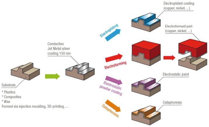 Deposition of intermediate conductive layers | WOTech